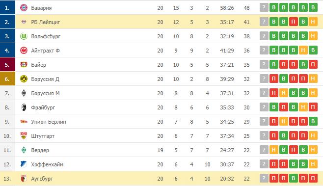 РБ Лейпциг – Аугсбург: таблица