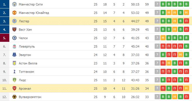 Лестер – Арсенал: таблица