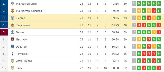 Лестер – Ливерпуль: таблица