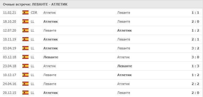 Леванте – Атлетик: статистика
