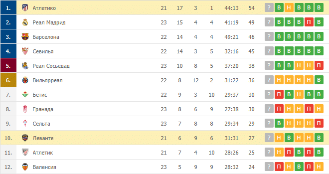 Леванте – Атлетико: таблица