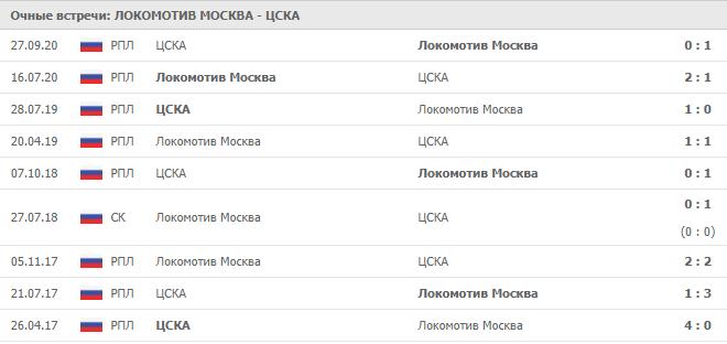 Локомотив Москва – ЦСКА: статистика