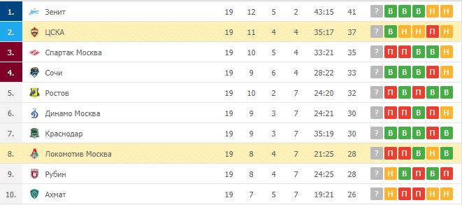 Локомотив Москва – ЦСКА: таблица