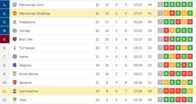 Манчестер Юнайтед – Саутгемптон: таблица