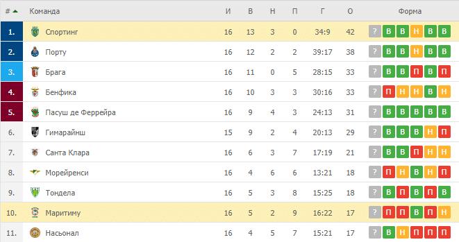 Маритиму – Спортинг: таблица