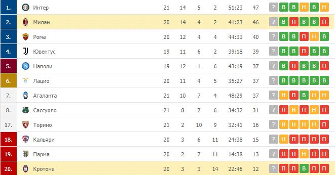 Милан – Кротоне: таблица