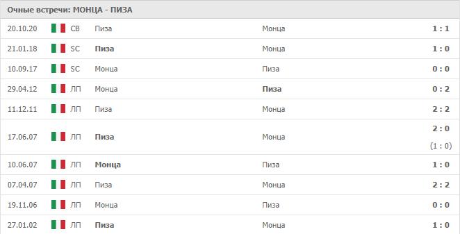 Монца – Пиза: статистика