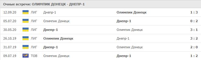 Олимпик Донецк – Днепр-1:статистика