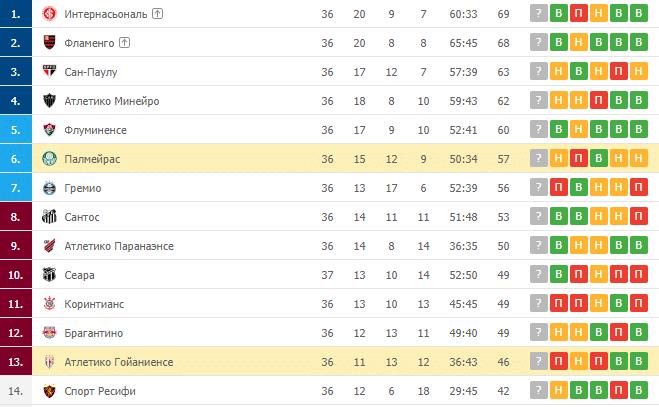 Палмейрас – Атлетико Гойаниенсе: таблица