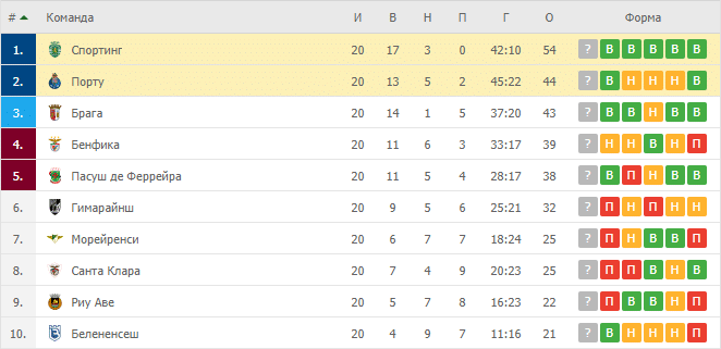 Порту – Спортинг: таблица
