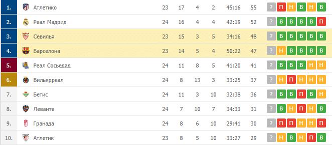 Севилья – Барселона: таблица