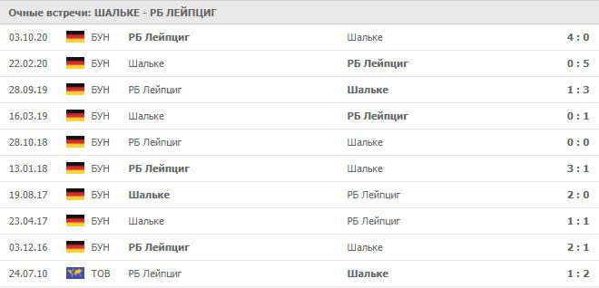 Шальке – РБ Лейпциг: статистика