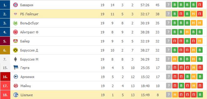 Шальке – РБ Лейпциг: таблица