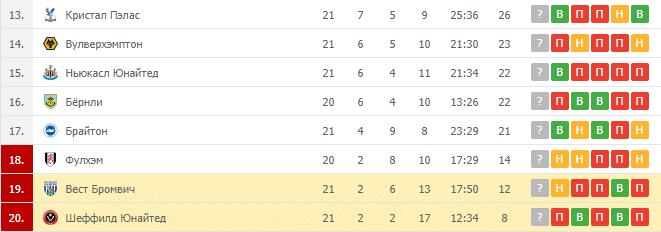 Шеффилд Юнайтед – Вест Бромвич: таблица