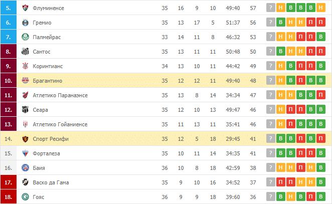 Спорт Ресифи – Брагантино: таблица
