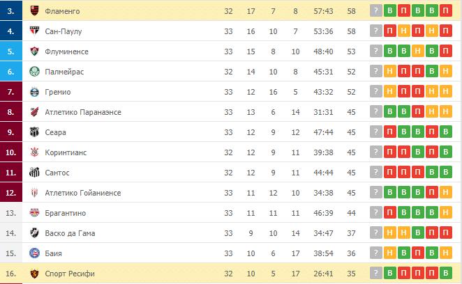 Спорт Ресифи – Фламенго: таблица
