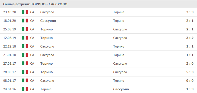 Торино – Сассуоло: статистика