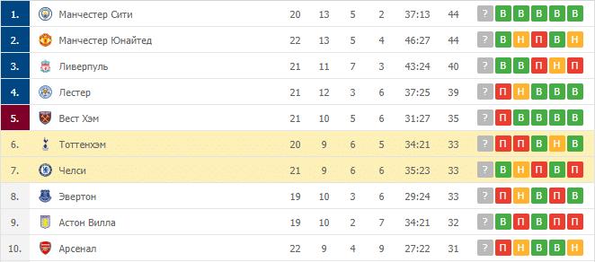 Тоттенхэм – Челси: таблица