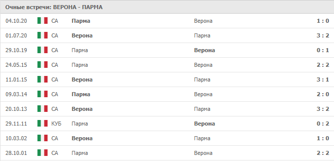 Верона – Парма: статистика