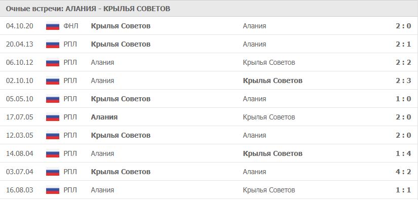 Алания – Крылья Советов:статистика