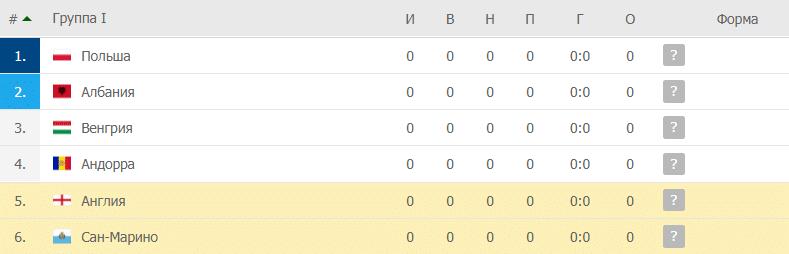 Англия – Сан-Марино: таблица