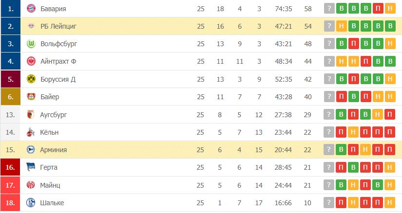 Арминия – РБ Лейпциг: таблица
