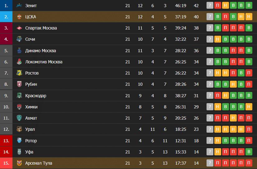Арсенал Тула – ЦСКА: таблица