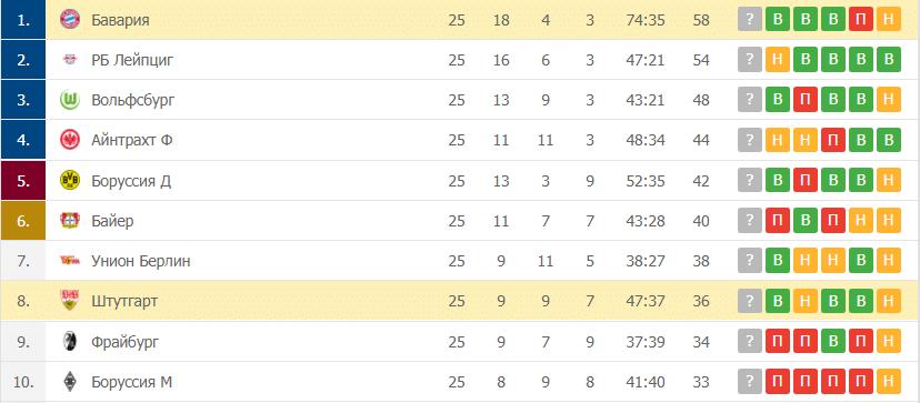 Бавария – Штутгарт: таблица