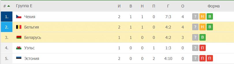 Бельгия – Беларусь: таблица