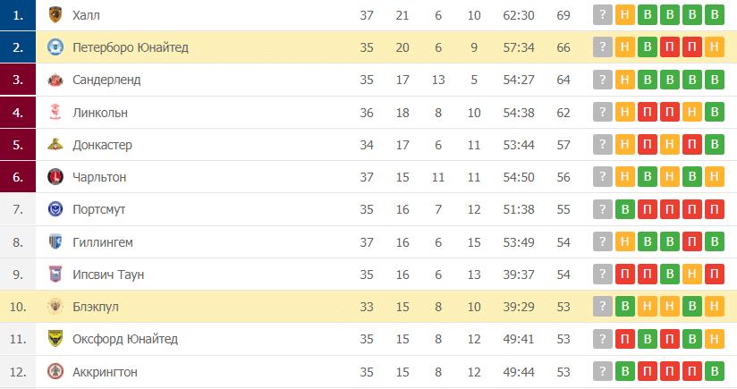 Блэкпул – Петерборо Юнайтед: таблица