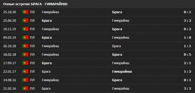Брага – Гимарайнш:статистика