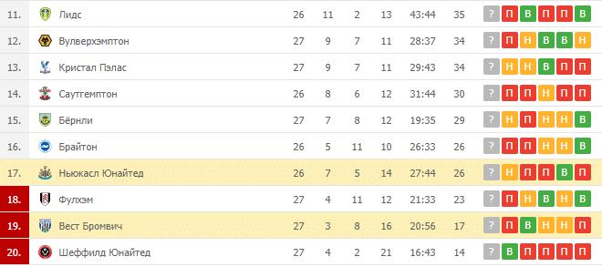 Вест Бромвич – Ньюкасл Юнайтед: таблица