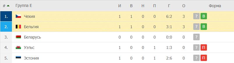 Чехия – Бельгия: таблица