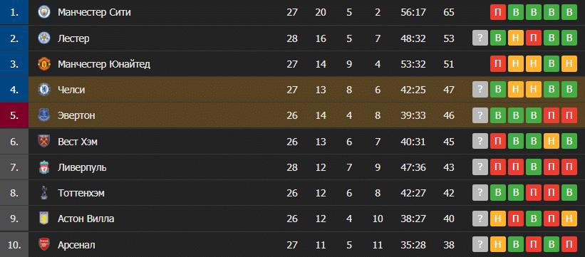 Челси – Эвертон: таблица