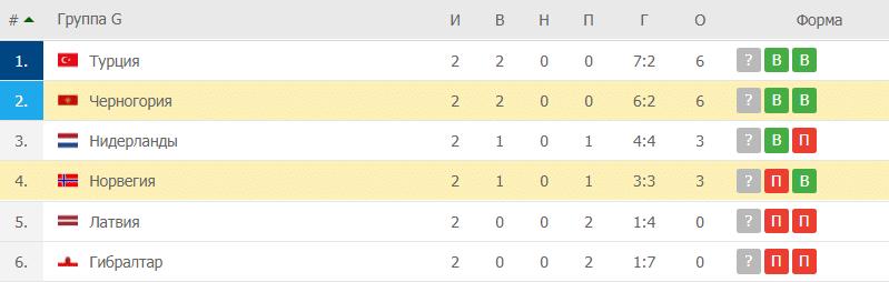 Черногория – Норвегия: таблица