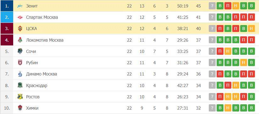 ЦСКА – Зенит: таблица