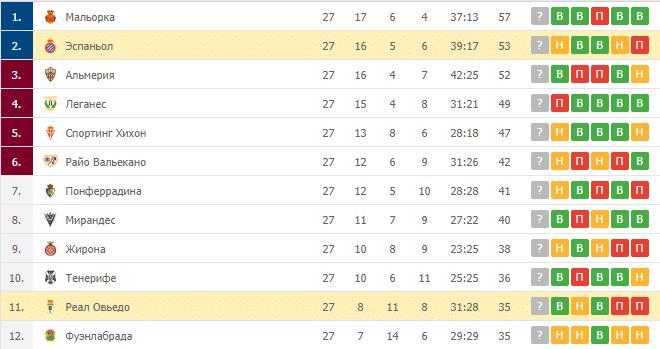 Эспаньол – Реал Овьедо: таблица