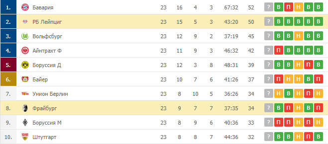 Фрайбург – РБ Лейпциг: таблица