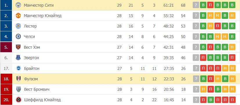Фулхэм – Манчестер Сити: таблица