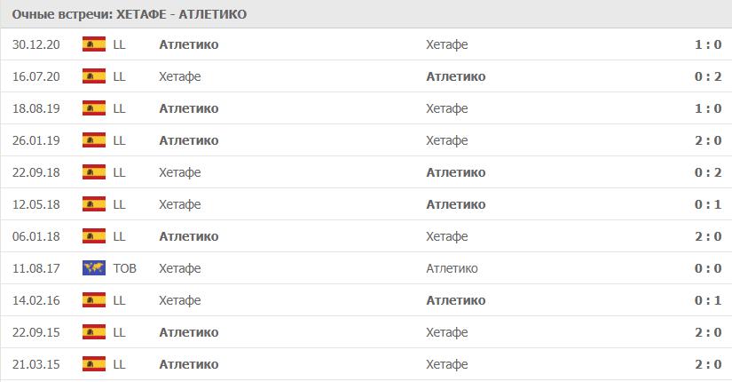 Хетафе – Атлетико: статистика