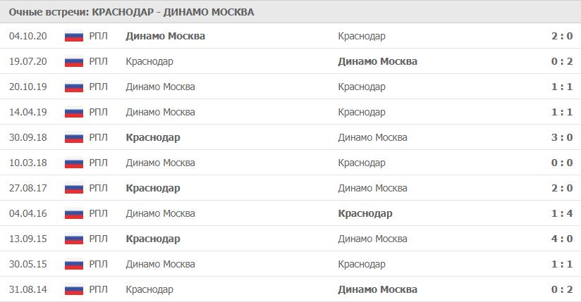 Краснодар – Динамо Москва: статистика