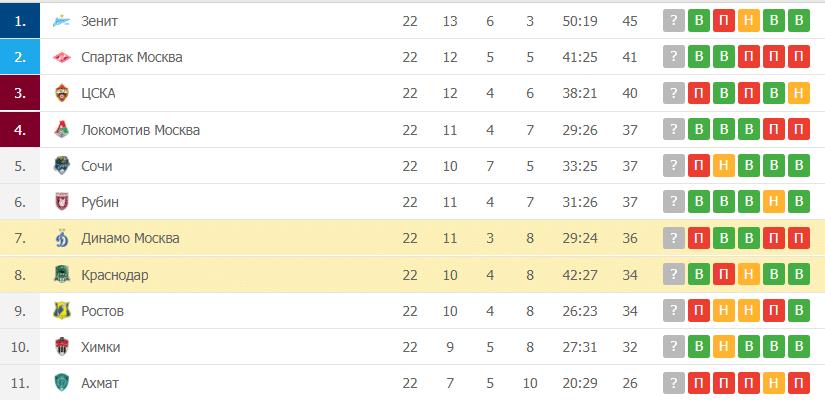 Краснодар – Динамо Москва: таблица