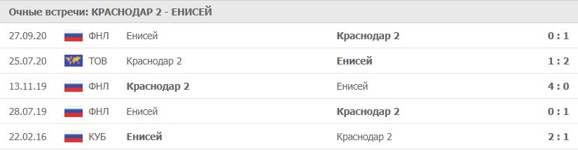 Краснодар 2 – Енисей: статистика