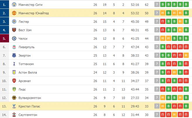 Кристал Пэлас – Манчестер Юнайтед: таблица