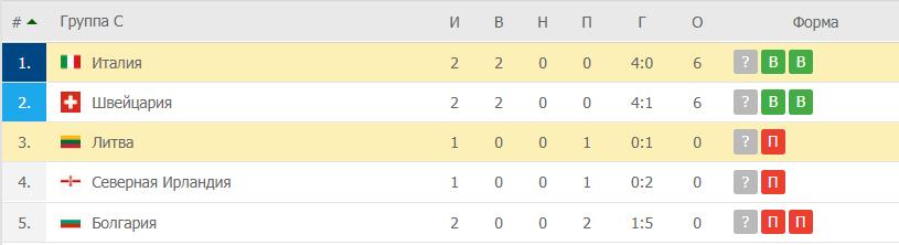 Литва – Италия: таблица
