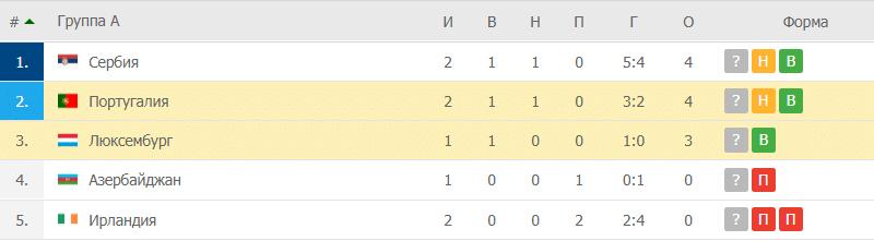 Люксембург – Португалия: таблица