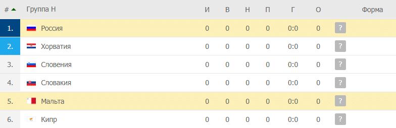 Мальта – Россия: таблица
