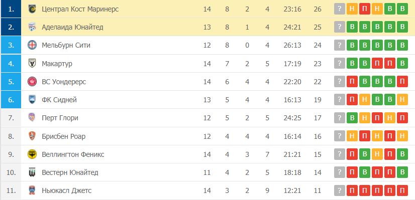 Централ Кост Маринерс – Аделаида Юнайтед: таблица