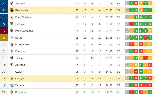 Осасуна – Барселона: таблица