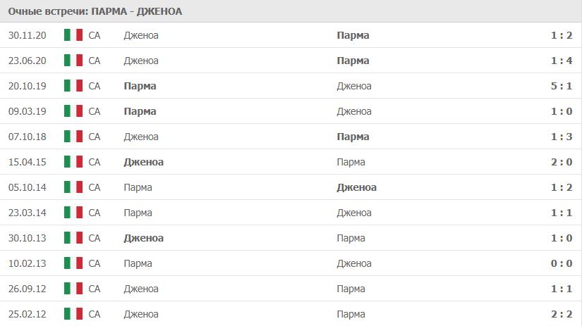 Парма- Дженоа: статистика